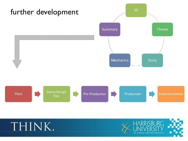 Serious Game Design Document Instructional Design, Visual Design - design document