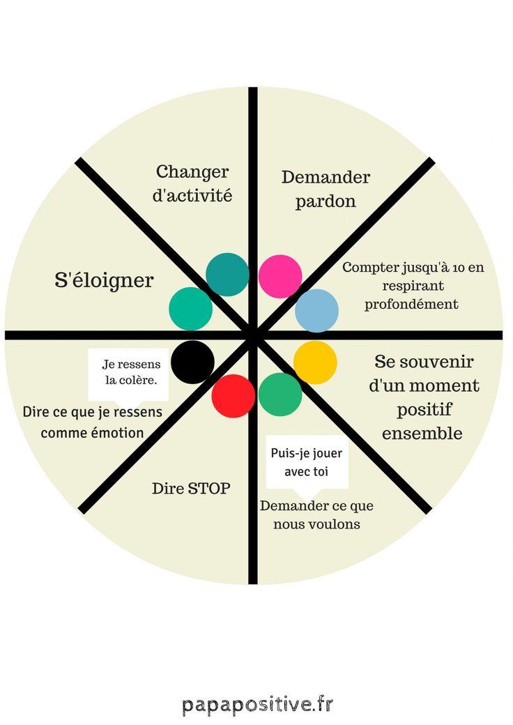 Cette roue des choix inspirée de la discipline positive (Jane Nelsen) offre aux… – virtual pepette