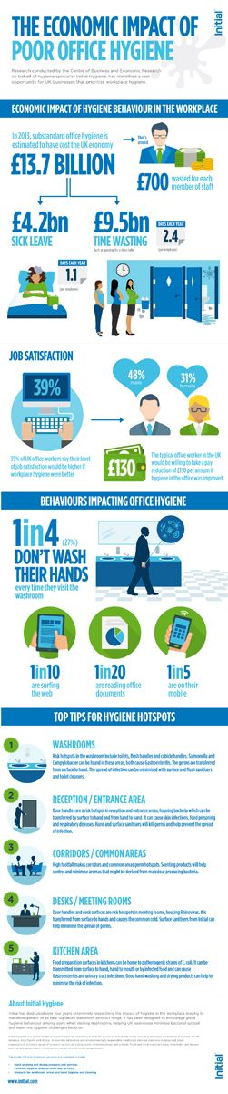 The Economic Impact Of Poor Office Hygiene Have a look at this interesting infographic we created to highlight the economic impact of poor office hygiene in the workplace. Follow us @Initial_UK #Initial #Infographic #Hygiene #office #washrooms #workplace