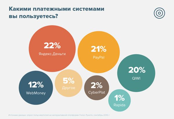 [2016] Russia: What payment services do you use?
