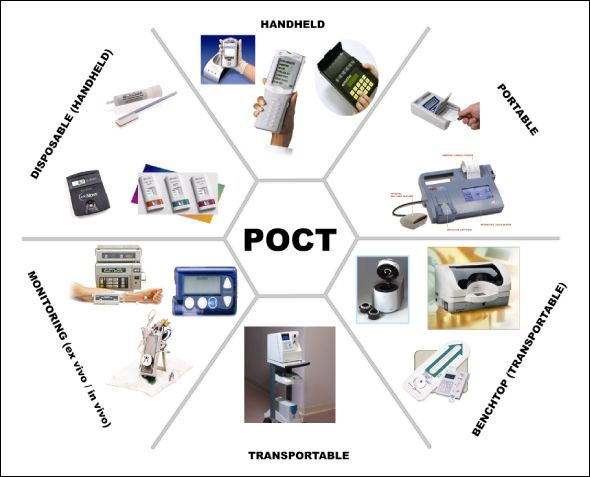 point of care testing devices Point of care instrument, test strips and it solution developed by roche for critical- and primary care settings – for health care professionals.