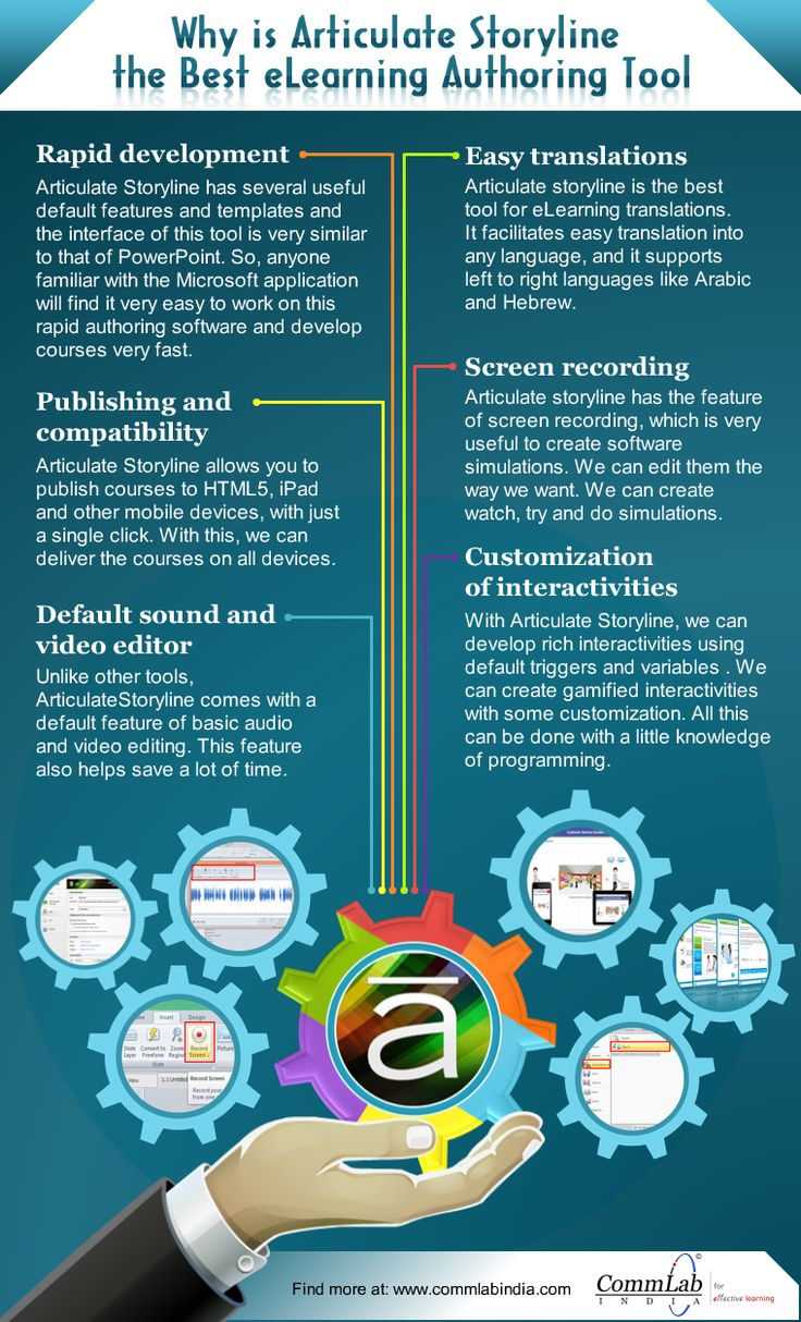 What Makes Articulate #Storyline the Best #eLearning Authoring Tool