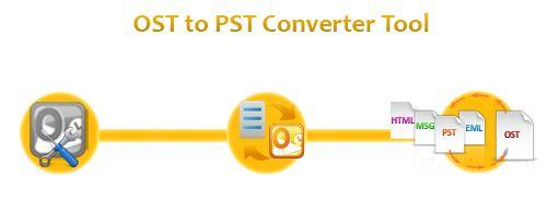 transfer OST file into PST file format  http://www.transferosttopst.com/