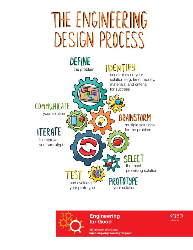 "With Engineering for Good, students use the engineering design process to define the ""plastic problem,"" brainstorm solutions, develop prototypes a…"