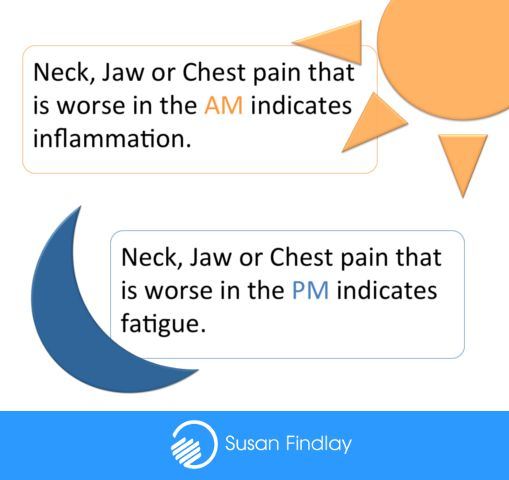 The time of day that pain occurs can help you determine the cause.  More information on Susan Findlay's CPD course here: http://www.nlssm.com/Courses/CPD-Advanced-Remedial-Massage-Courses/Neck-Jaw-and-Chest-Massage-Workshop  #SportsMassage #Neck #Jaw #Chest