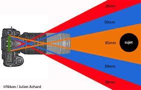 Distância focal é a distância entre sensor e ponto de foco. Não é necessariamente o comprimento da objetiva.