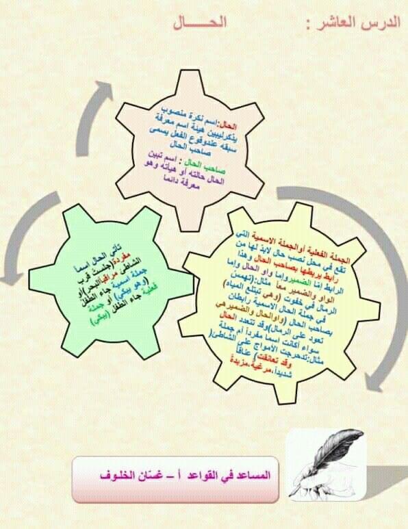 Pin By سنا الحمداني On النحو Arabic Language Language Education
