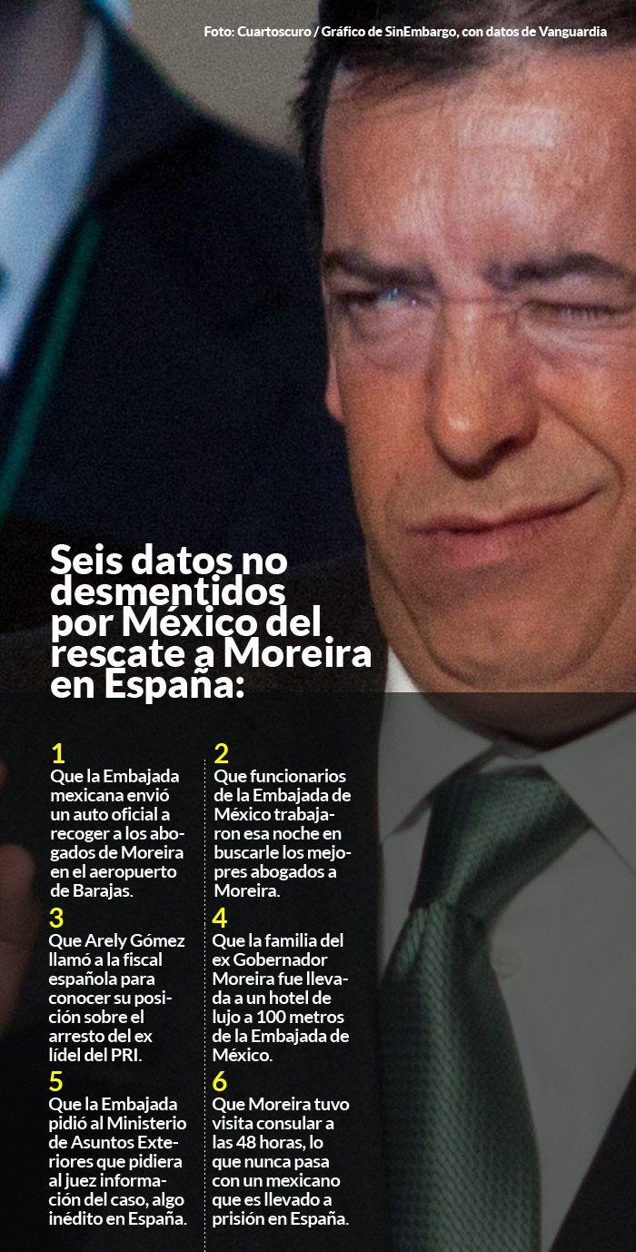 El experto en investigación periodística, del diario español El País menciona que la detención y liberación del ex Gobernador de Coahuila así como el actuar de la Embajada de México a su favor, fue un gran escándalo.