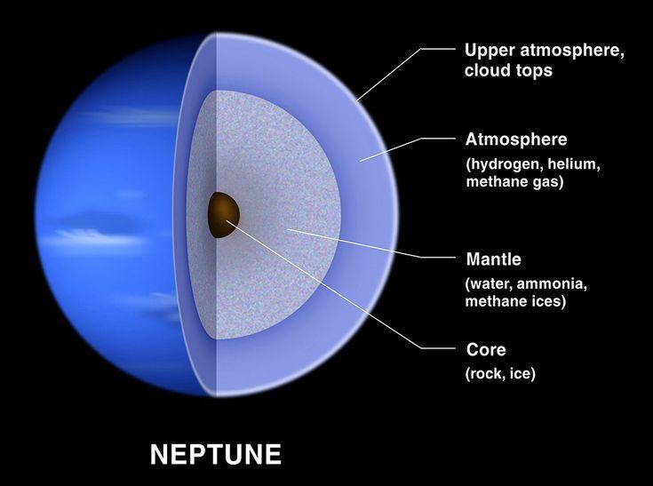 neptune planet | Interior structure of Neptune