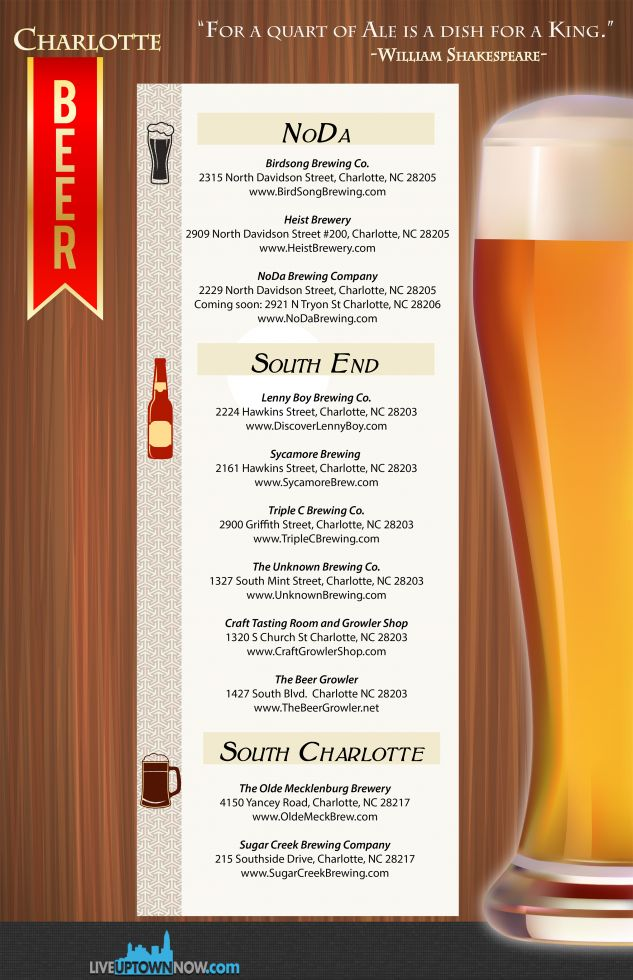 Charlotte Beer Infographic Jan 2015-1 small