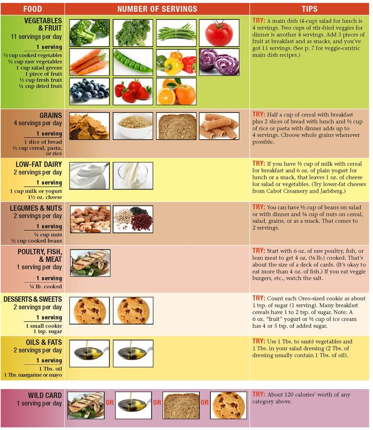 OMNI Heart Diet: A Day's Worth of Food | Infographics ...