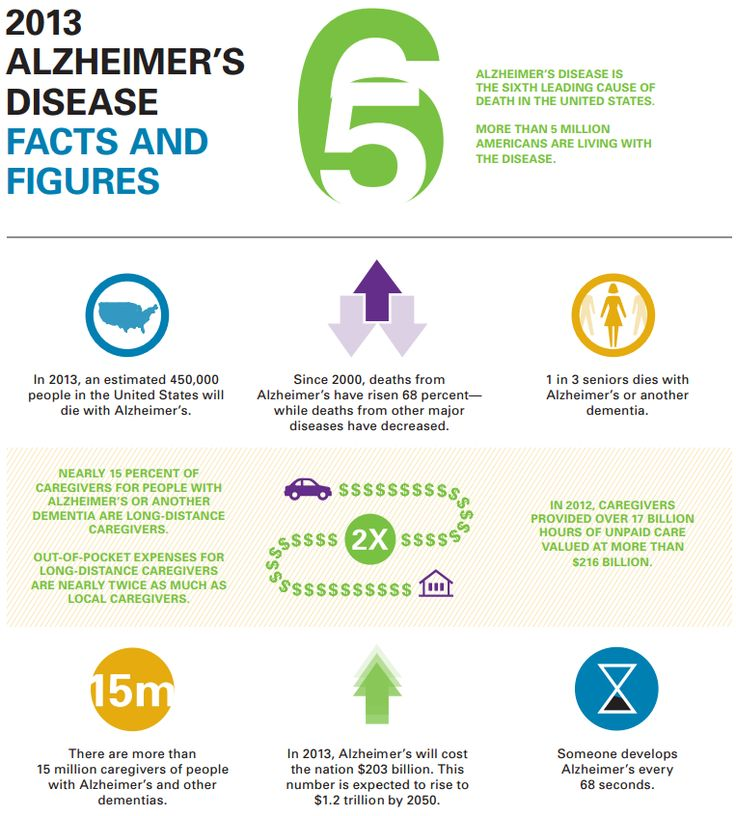 the changing mind of alzheimers disease World alzheimer's day: all the things being done to help you find hope while losing your mind research into alzheimer's is discovering new ways of tackling the disease that speeds up mental.