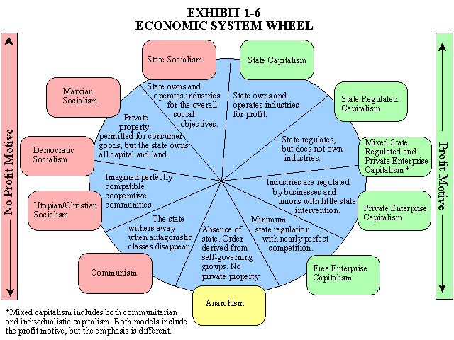 Comparative economic systems is the subfield of economics