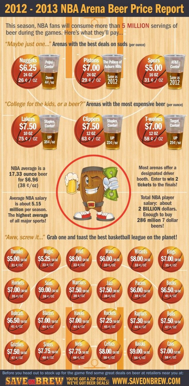Infographics - Beer Prices For Every NBA Arena