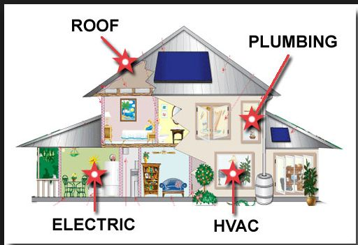 Home Inspection services. Call today and get peace of mind!