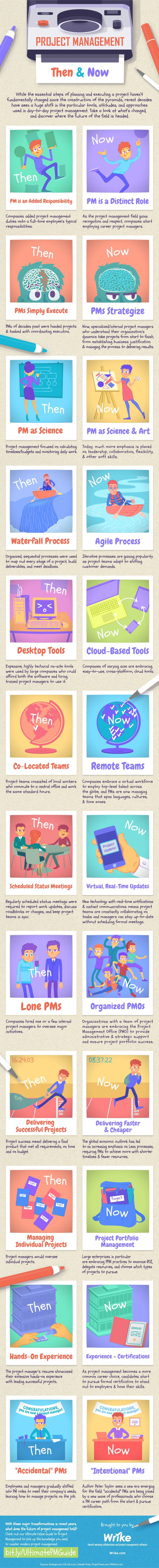 Project Management Then & Now (Infographic) — Is your project management current with the times or completely outdated?