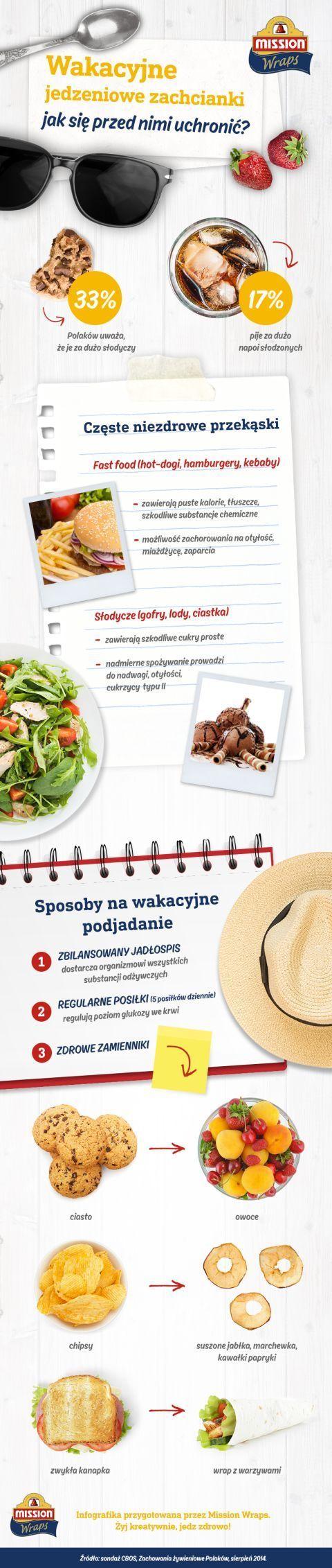 #missionwraps #wraps #infografika #wakcje #zdrowie #odżywianie #inphographic #food #inspiration #meal #nawyki #jedzenie #sondaż #badanie #inspiracja #wrapy www.missionwraps.pl