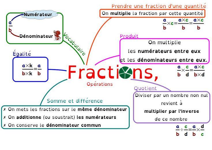 Carte mentale sur les fractions, en 4ème, opérations