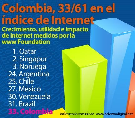 En el indice de internet Colombia ocupa el puesto 33 entre 61 naciones.