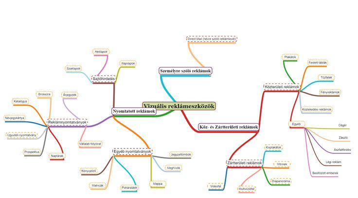 Mindmaps - Mind Map Maker