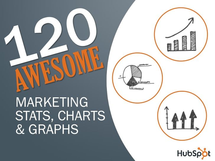 marketing-charts-graphsdataapril2010slideshare by HubSpot All-in-one Marketing Software via Slideshare