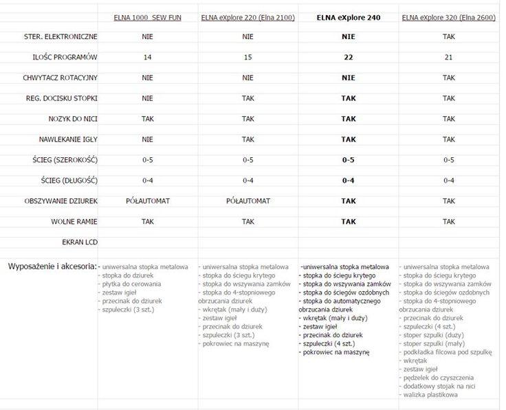 Porównanie modeli ELNA