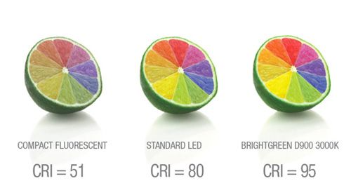 Six Technical Considerations of LED Lighting
