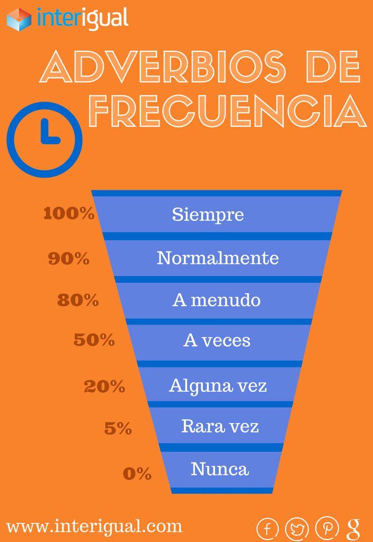 Aprende a usar bien los adverbios de frecuencia y no te confundas