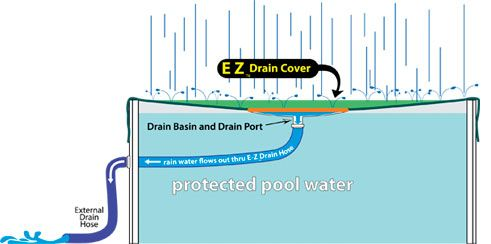 EZ Drain Auto Draining Winter Pool Covers for Above Ground Pools