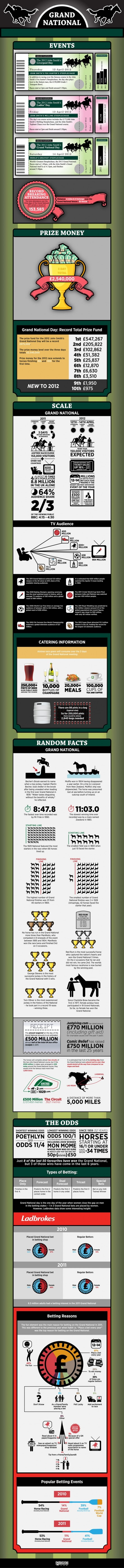 This handy infographic takes a look at the 2012 Grand National, with exclusive never before seen betting data illuminating the proceedings.This compares figures predicted for the 2012 Grand National races with previous years (and other large events) Did you know about the new prizes awarded this year for 9th and 10th place?