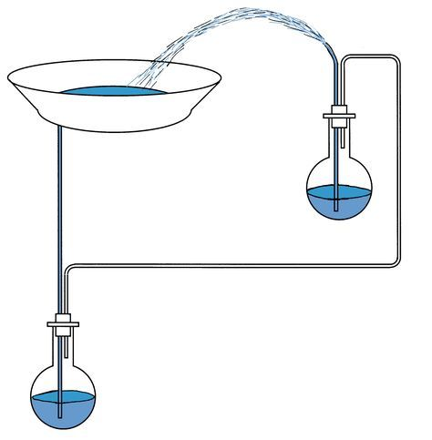 Heron's Fountain is a water fountain that squirts water upwards because of the falling of other water. The concept uses hydraulics and pneumatics.