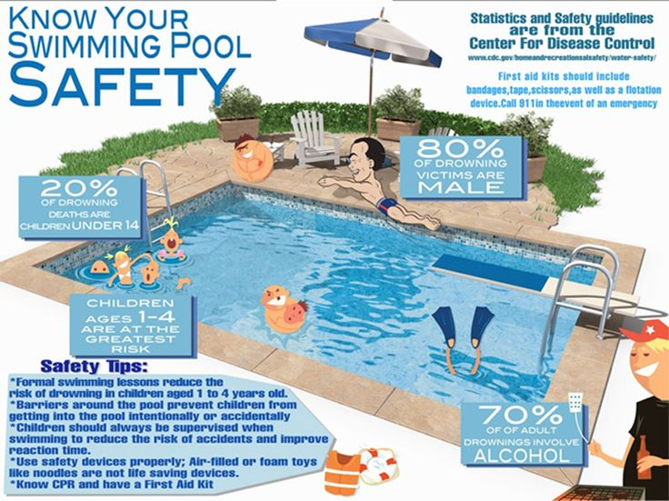 Pool Safety Facts Infographic
