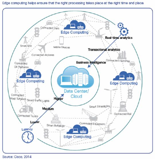 Fog Computing Distributing Data and Intelligence for Resiliency and Scale Necessary for IoT