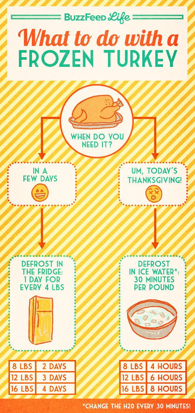 For Frozen Turkey Panic: | 17 Incredibly Helpful Charts For Cooking Thanksgiving Dinner