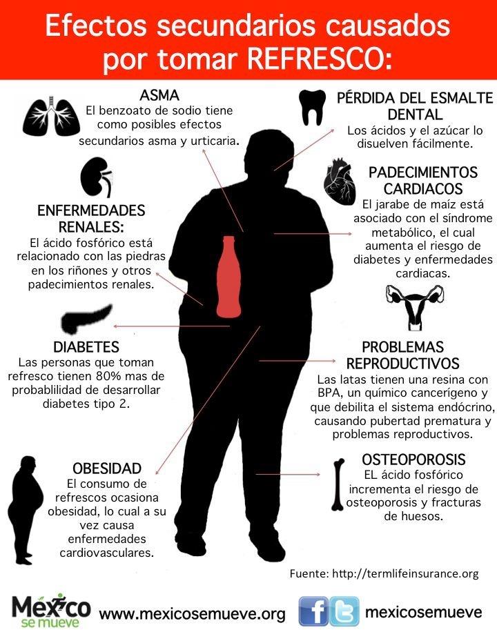 Efectos secundarios causados por tomar REFRESCO