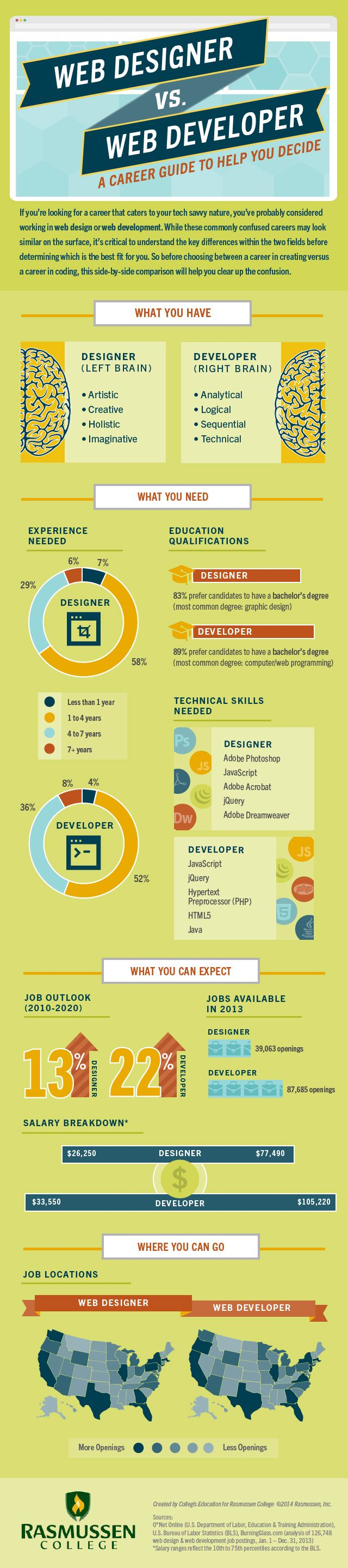 web designer vs web developer http://www.helpmequitthe9to5.com web design tips #webdesign #webdesigntips #infographic http://amfahtech.co.uk