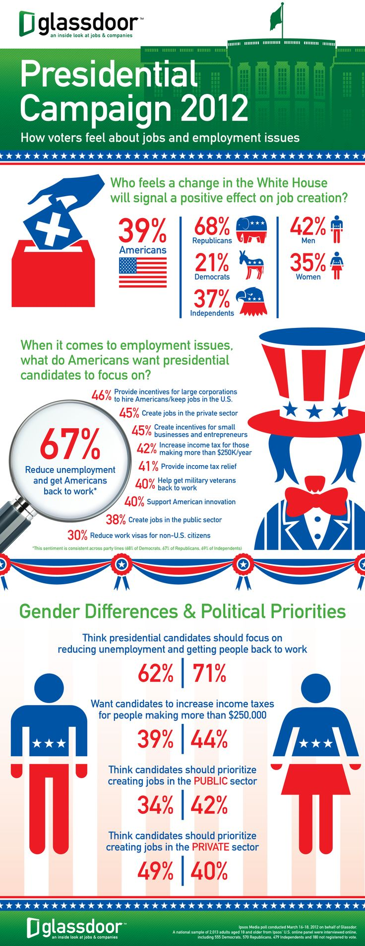 Check out this article: How Americans Feel About Jobs And Employment Issues. Another info graphic design by our Visual Marketing Team!