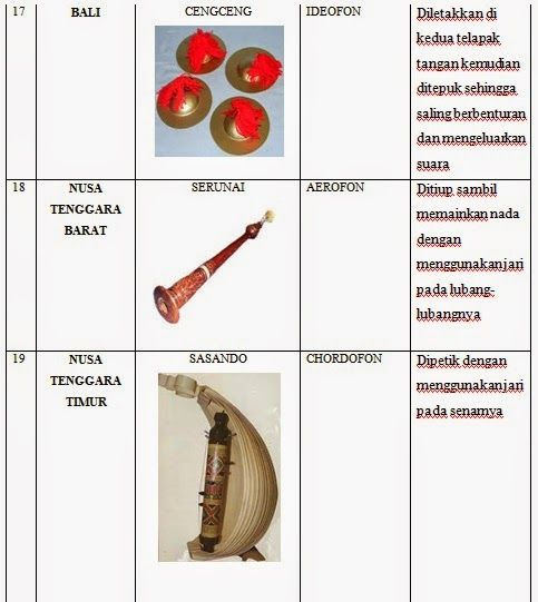 LIST Of TRADITIONAL INSTRUMENTS Of MUSIC IN INDONESIA