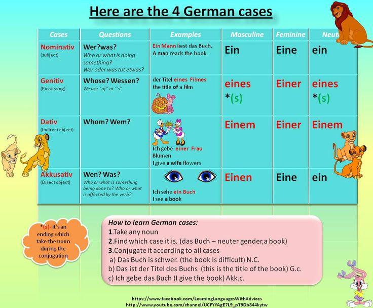 106 best images about German Grammar on Pinterest