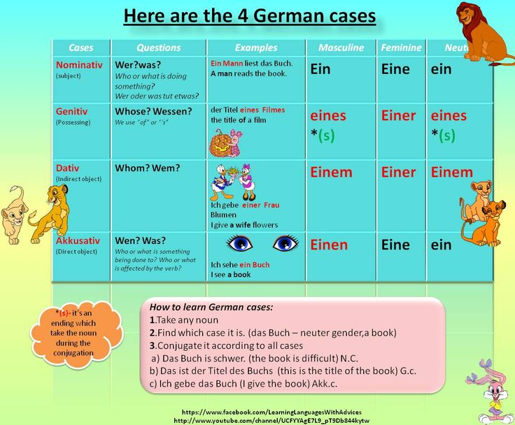 20 Resources for Beginners' German Reading Practice ...