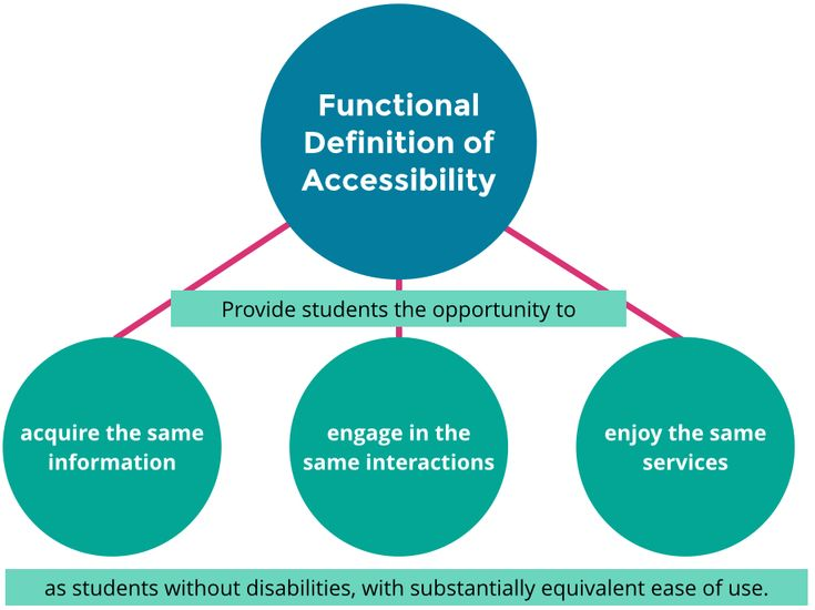 higher education should only be accessible Architectural access may be the only way to of education you have only 180 days after to make their programs accessible, they should widen the number.