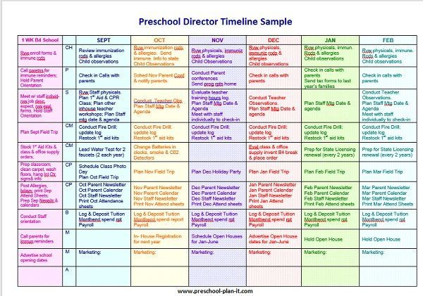Preschool Director Timeline: It's important to have one in order to manage your time. Here is a snapshot of half of a year from my timeline.  Do you see the thin column with letters in it?  Those are my 8 categories.  I have summarized all of my director tasks to fit into one of these sections.  Find the breakdown and a free download of this timeline here!