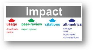 Altmetrics – neue Formen der Impact-Messung auf dem Vormarsch? Impact Factor