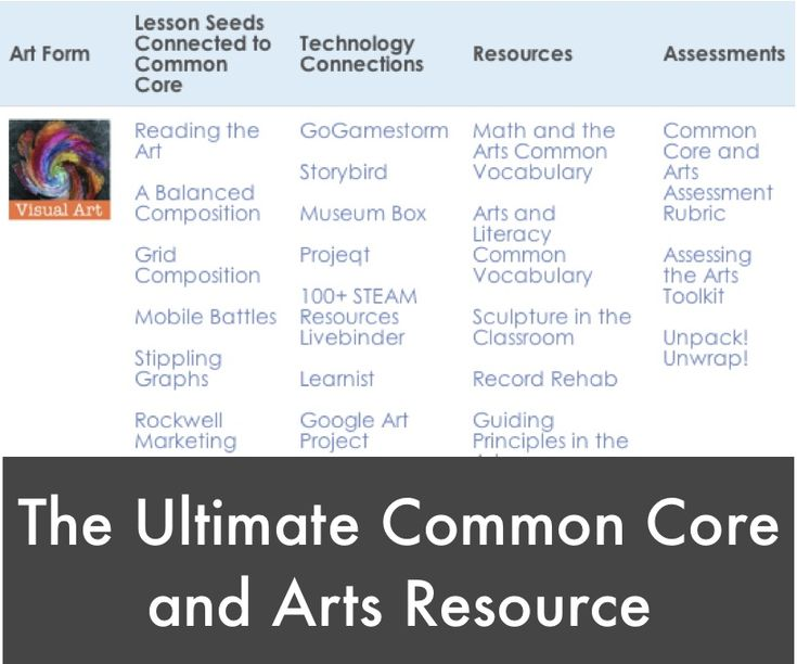 Lessons, tech connections, resources and assessments that align the #CCSS to the #Arts - all in one place!  From www.educationcloset.com