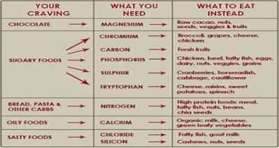 nutrient defeciency