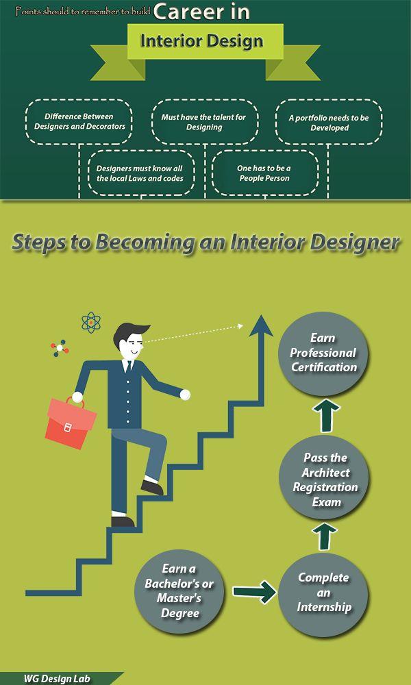 8 best Infographic Interior Design images on Pinterest Deco