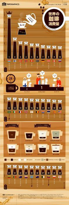 世界のコーヒー消費量 TOP30  /        世界各国の1人あたりの年間コーヒー消費量を、コーヒーカップ(120cc)の杯数で換算してみました。世界で最もコーヒーを飲むルクセンブルグでは、1日平均7.79杯。日本人は0.93杯なので、なんと8倍に!