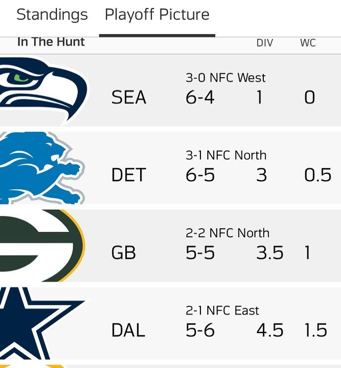 The whole NFC Standings Dallas will probably not make it to the playoffs or maybe they will we already know that New England Patriots are heading to the playoffs also the Philadelphia Eagles. #nfl #nfllive #dallascowboys #newenglandpatriots #philadelphiaeagles