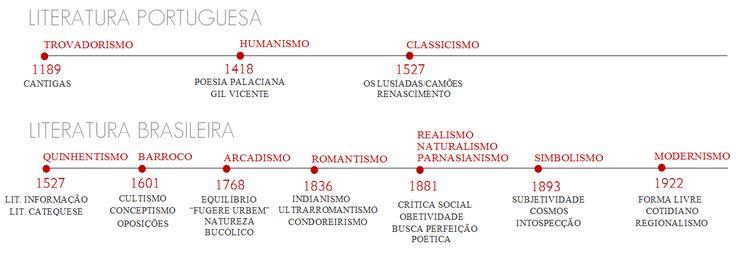 Resumo de Literatura Brasileira (Linha do Tempo) - Resumos de Literatura Brasileira