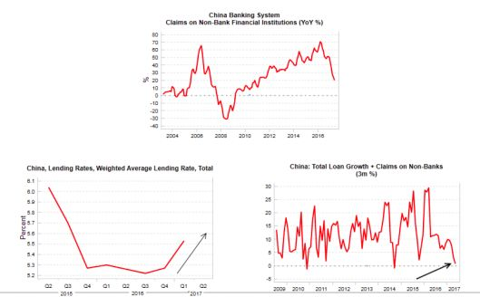 """Financial """"Collateral Damage"""" Highlights China's And Fed's Impossible Task http://betiforexcom.livejournal.com/26181186.html  Authored by Mike Shedlock via MishTalk.com, Variant Perception notes China Broad Credit Growth Slows to Zero. The side effect is a huge amount of collateral damage. The recent tightening of credit we have seen in China is primarily aimed at clamping do...The post Financial """"Collateral Damage"""" Highlights China's And Fed's Impossible Task appeared first on…"""